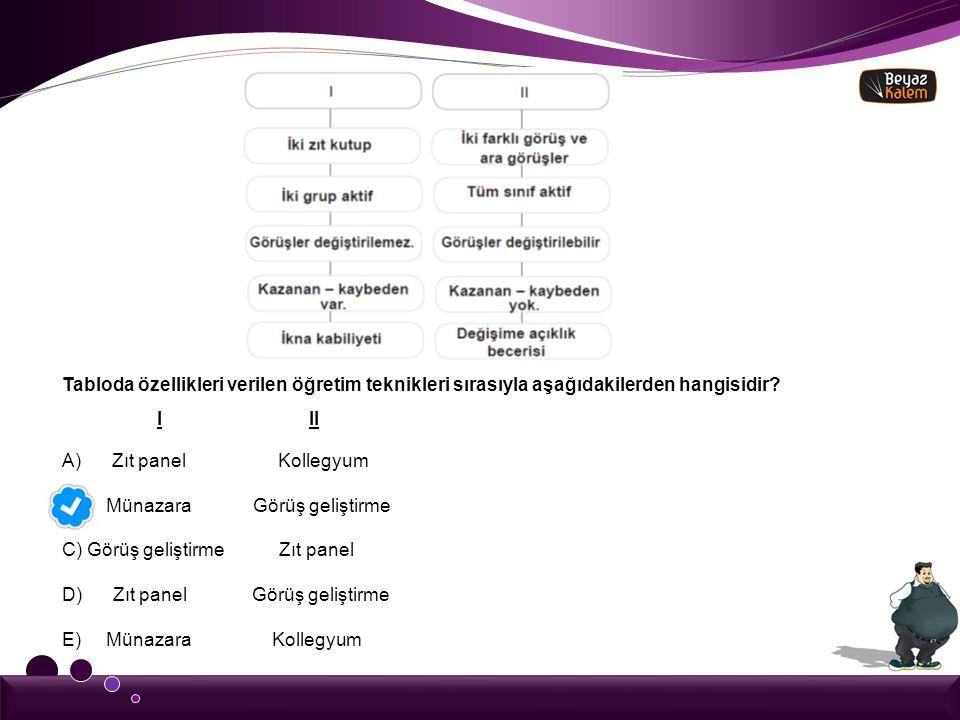 Tabloda özellikleri verilen öğretim teknikleri sırasıyla aşağıdakilerden hangisidir? I II A) Zıt panel Kollegyum B) Münazara Görüş geliştirme C) Görü