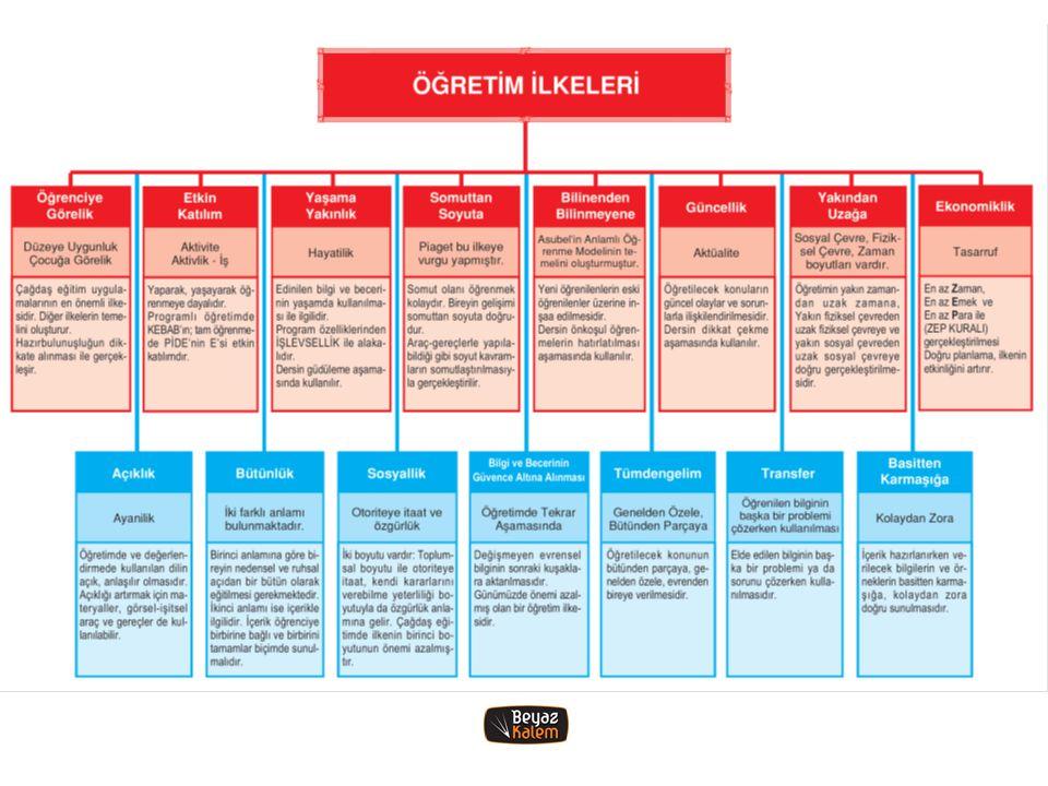 69) Yerleşik öğrenme modelinin uygulanmasını kolaylaştırabilecek bir öğrenme sürecidir.