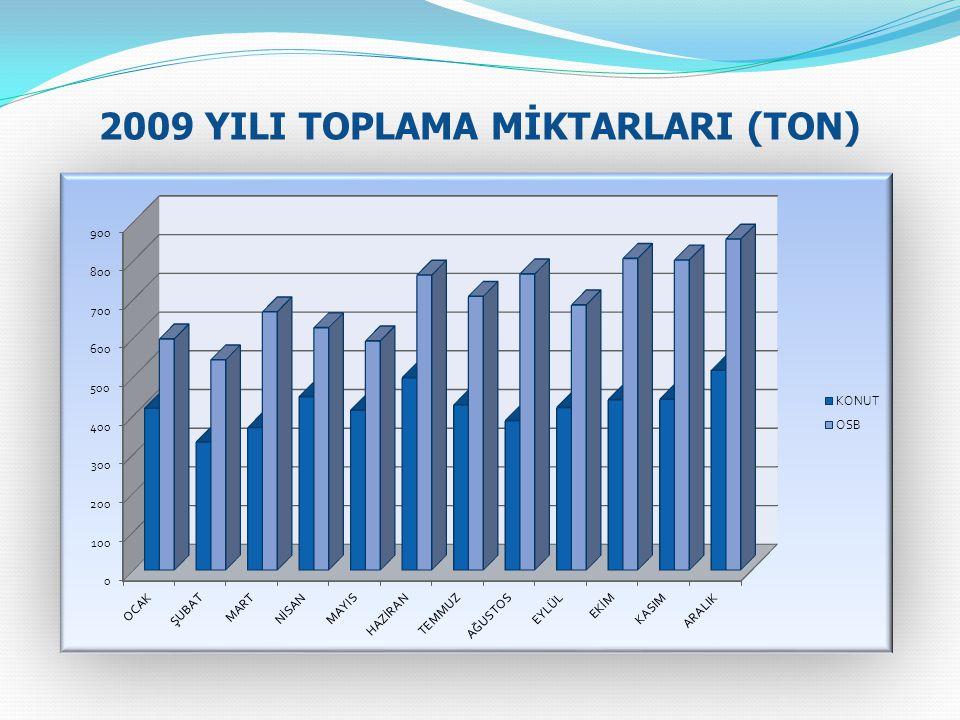 2009 YILI TOPLAMA MİKTARLARI (TON)