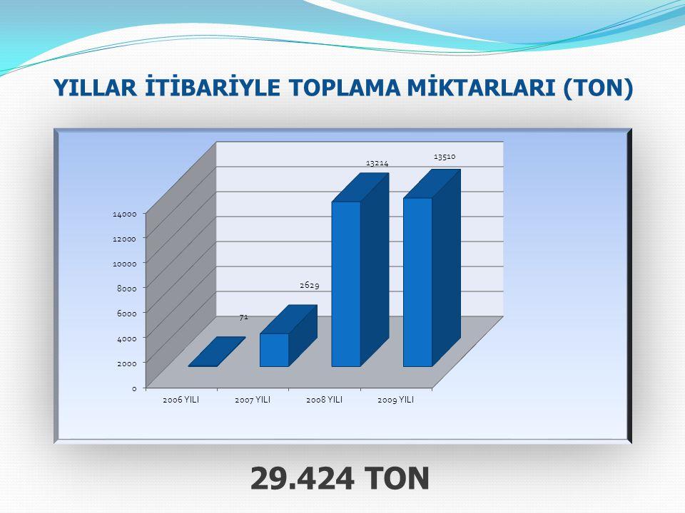 YILLAR İTİBARİYLE TOPLAMA MİKTARLARI (TON) 29.424 TON