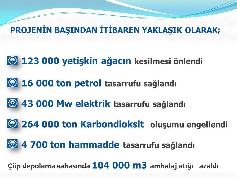 123 000 yetişkin ağacın kesilmesi önlendi 16 000 ton petrol tasarrufu sağlandı 43 000 Mw elektrik tasarrufu sağlandı 264 000 ton Karbondioksit oluşumu