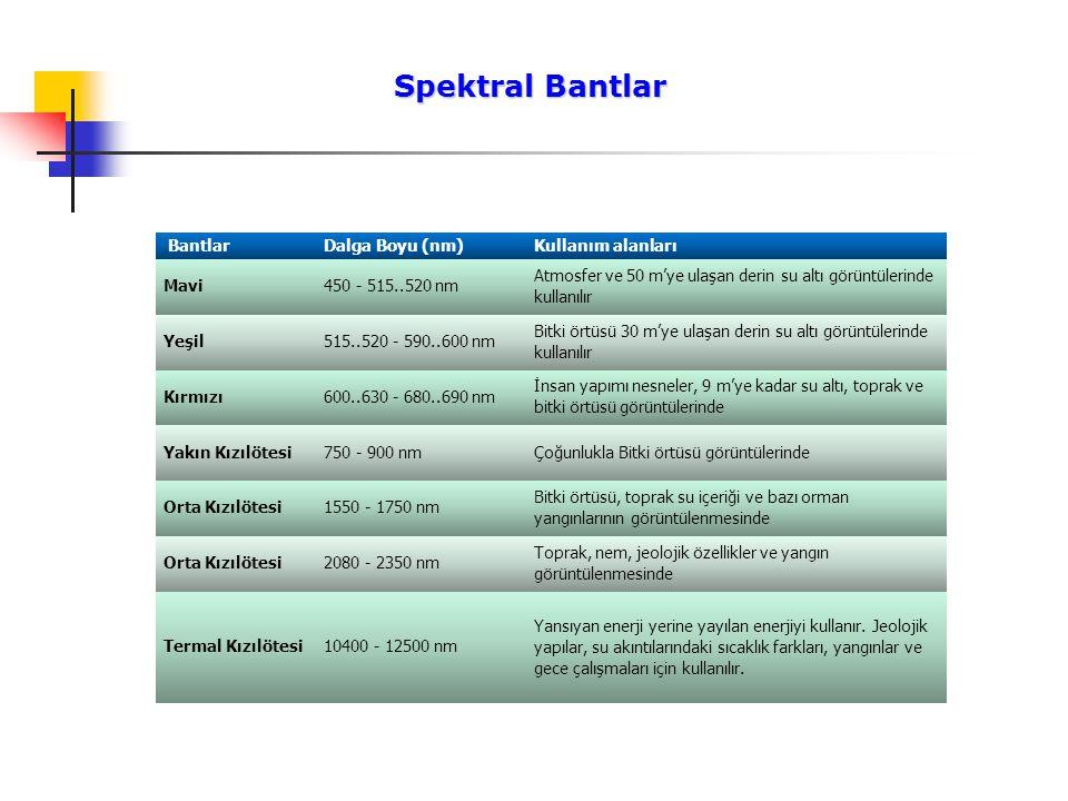 Spektral Bantlar Spektral Bantlar BantlarDalga Boyu (nm) Kullanım alanları Mavi450 - 515..520 nm Atmosfer ve 50 m'ye ulaşan derin su altı görüntülerin