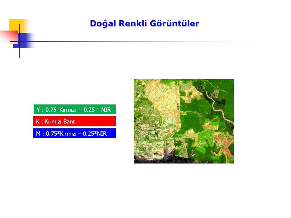 Doğal Renkli Görüntüler Doğal Renkli Görüntüler Y : 0.75*Kırmızı + 0.25 * NIR K : Kırmızı Bant M : 0.75*Kırmızı – 0.25*NIR