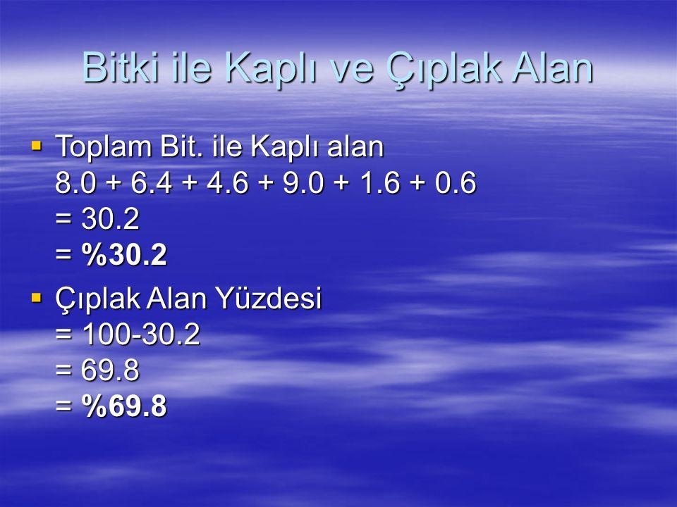 Bitki ile Kaplı ve Çıplak Alan  Toplam Bit. ile Kaplı alan 8.0 + 6.4 + 4.6 + 9.0 + 1.6 + 0.6 = 30.2 = %30.2  Çıplak Alan Yüzdesi = 100-30.2 = 69.8 =