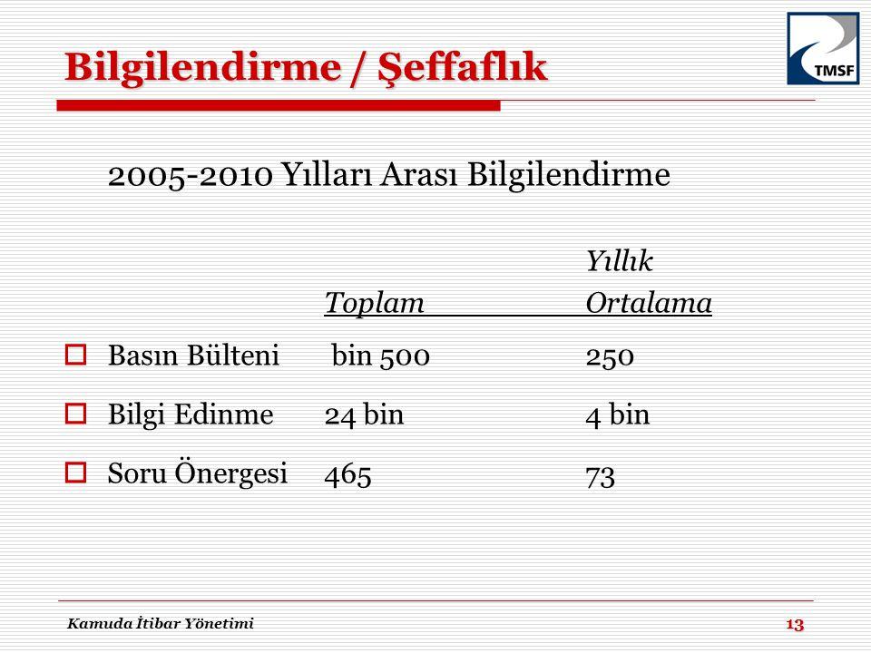 Bilgilendirme / Şeffaflık 2005-2010 Yılları Arası Bilgilendirme Yıllık ToplamOrtalama  Basın Bülteni bin 500250  Bilgi Edinme24 bin4 bin  Soru Öner