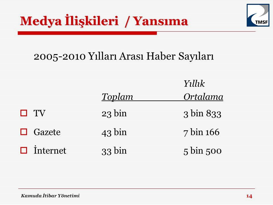 Medya İlişkileri / Yansıma 2005-2010 Yılları Arası Haber Sayıları Yıllık ToplamOrtalama  TV23 bin 3 bin 833  Gazete43 bin7 bin 166  İnternet33 bin5