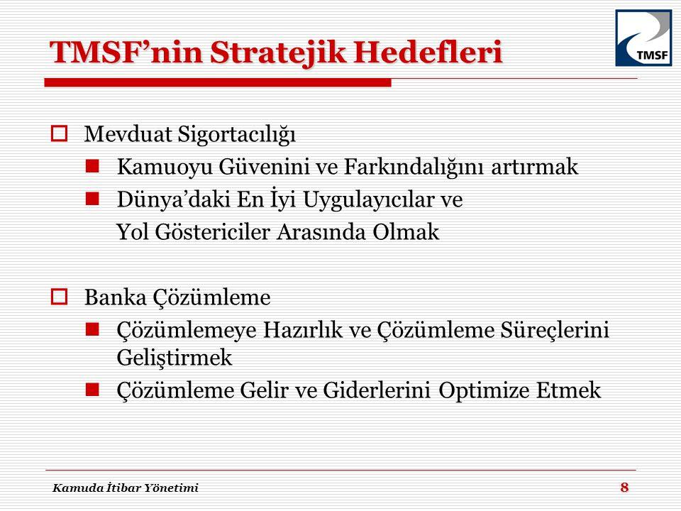 TMSF'nin Stratejik Hedefleri  Mevduat Sigortacılığı  Kamuoyu Güvenini ve Farkındalığını artırmak  Dünya'daki En İyi Uygulayıcılar ve Yol Göstericil