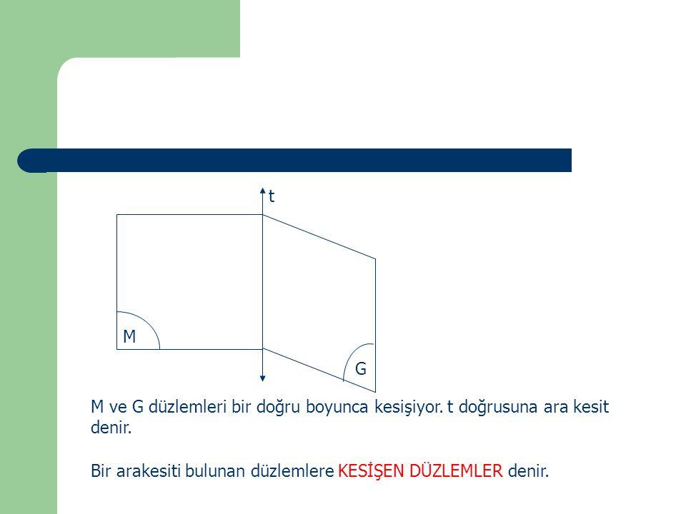 M G t M ve G düzlemleri bir doğru boyunca kesişiyor. t doğrusuna ara kesit denir. Bir arakesiti bulunan düzlemlere KESİŞEN DÜZLEMLER denir.