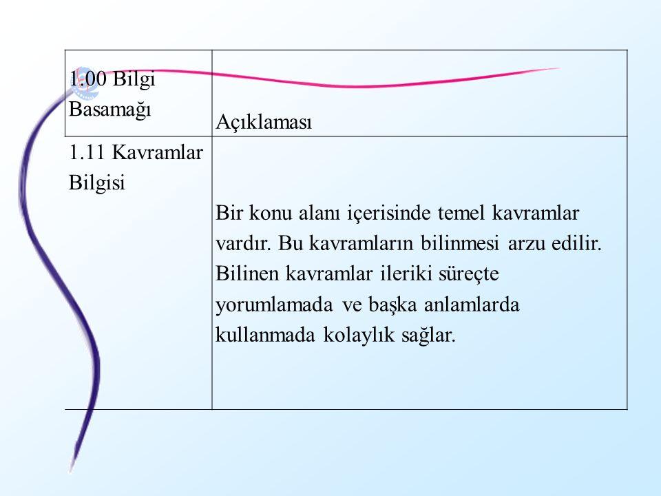 1.00 Bilgi Basamağı Açıklaması 1.11 Kavramlar Bilgisi Bir konu alanı içerisinde temel kavramlar vardır. Bu kavramların bilinmesi arzu edilir. Bilinen