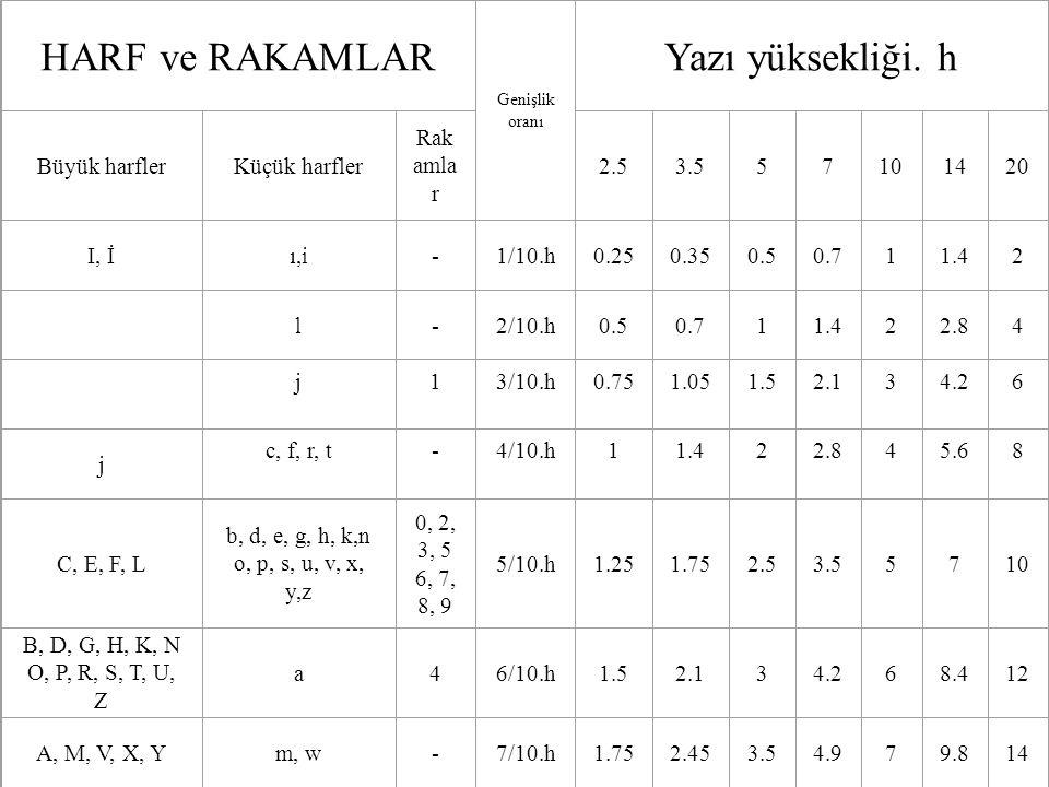HARF ve RAKAMLAR Genişlik oranı Yazı yüksekliği. h Büyük harflerKüçük harfler Rak amla r 2.53.557101420 I, İı,i-1/10.h0.250.350.50.711.42 l-2/10.h0.50