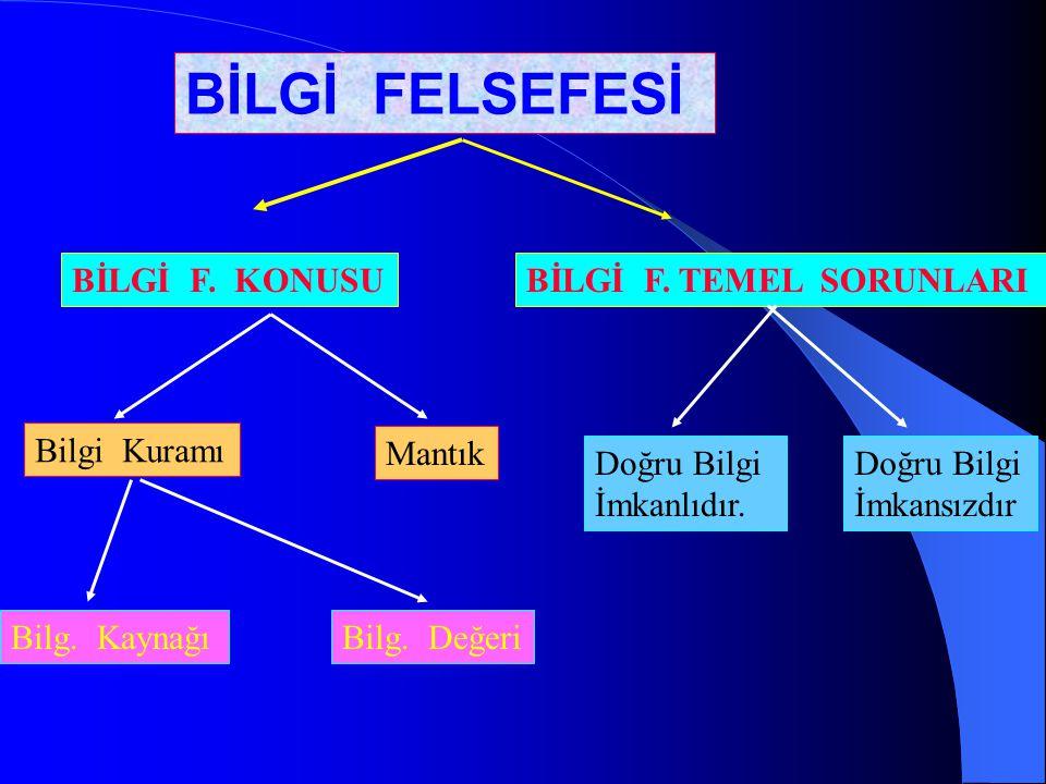 BİLGİ F.KONUSUBİLGİ F. TEMEL SORUNLARI Bilgi Kuramı Mantık Bilg.