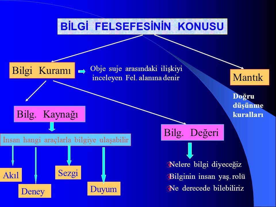 BİLGİ F. KONUSUBİLGİ F. TEMEL SORUNLARI Bilgi Kuramı Mantık Bilg. KaynağıBilg. Değeri Doğru Bilgi İmkanlıdır. Doğru Bilgi İmkansızdır BİLGİ FELSEFESİ