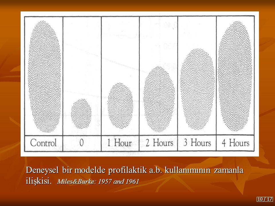 Deneysel bir modelde profilaktik a.b. kullanımının zamanla ilişkisi Miles&Burke: 1957 and 1961 Deneysel bir modelde profilaktik a.b. kullanımının zama
