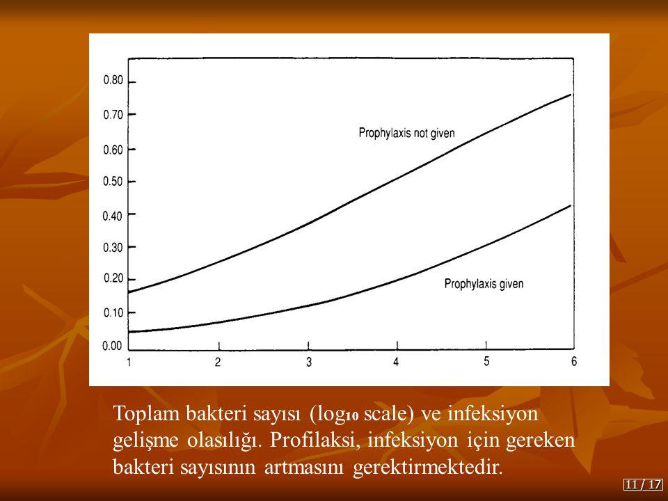 Toplam bakteri sayısı (log 10 scale) ve infeksiyon gelişme olasılığı. Profilaksi, infeksiyon için gereken bakteri sayısının artmasını gerektirmektedir