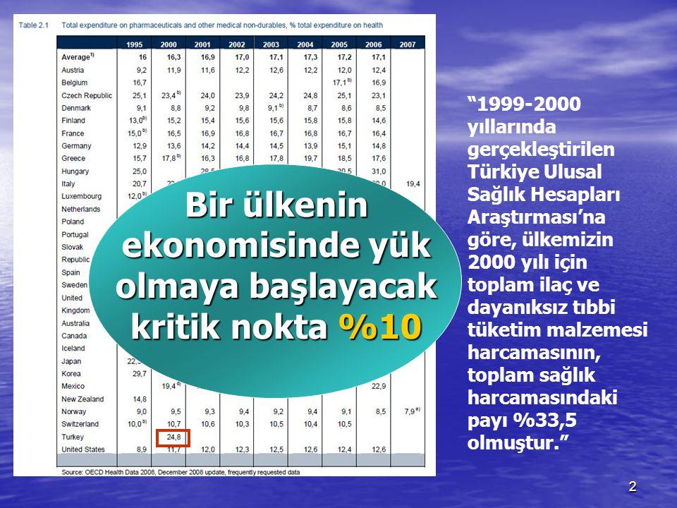 """2 """"1999-2000 yıllarında gerçekleştirilen Türkiye Ulusal Sağlık Hesapları Araştırması'na göre, ülkemizin 2000 yılı için toplam ilaç ve dayanıksız tıbbi"""
