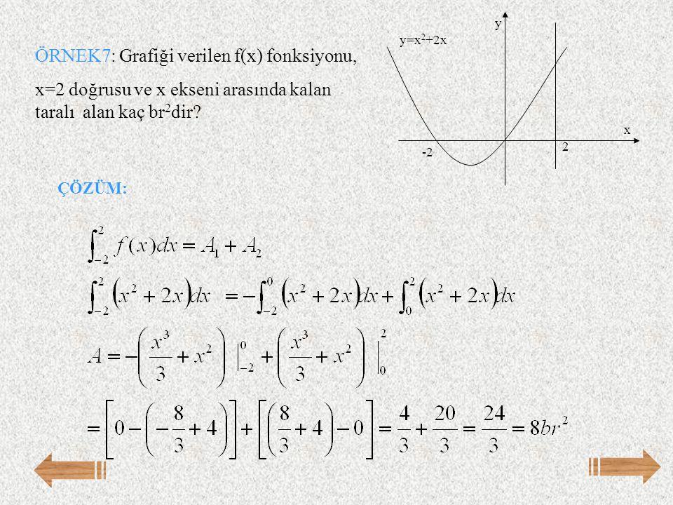 ÖRNEK7: Grafiği verilen f(x) fonksiyonu, x=2 doğrusu ve x ekseni arasında kalan taralı alan kaç br 2 dir? y=x 2 +2x 2 -2 x y ÇÖZÜM: