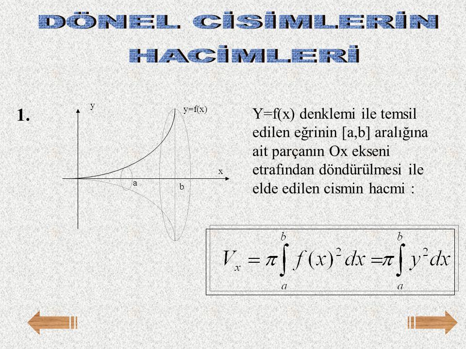 Y=f(x) denklemi ile temsil edilen eğrinin [a,b] aralığına ait parçanın Ox ekseni etrafından döndürülmesi ile elde edilen cismin hacmi : x y=f(x) y b a