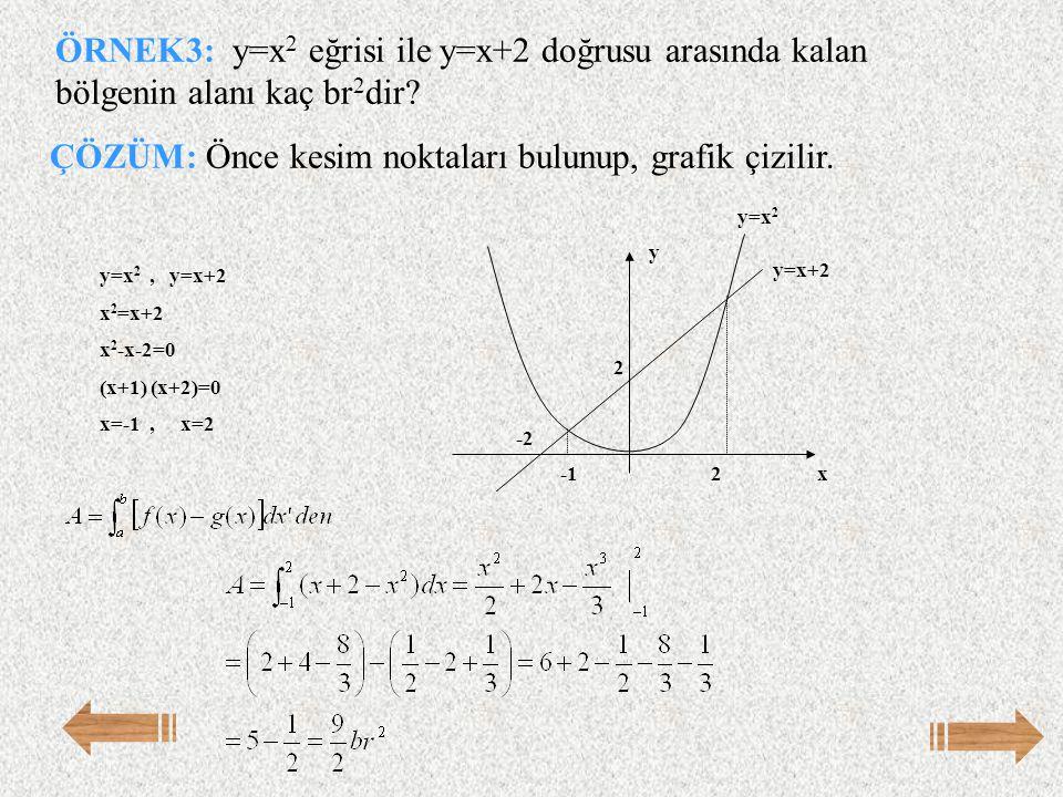 ÖRNEK3: y=x 2 eğrisi ile y=x+2 doğrusu arasında kalan bölgenin alanı kaç br 2 dir? ÇÖZÜM: Önce kesim noktaları bulunup, grafik çizilir. y=x 2, y=x+2 x