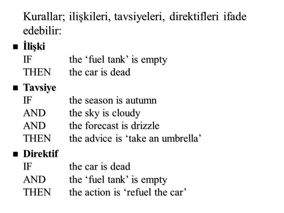 Kurallar; ilişkileri, tavsiyeleri, direktifleri ifade edebilir: n İlişki IFthe 'fuel tank' is empty THENthe car is dead n Tavsiye IFthe season is autu