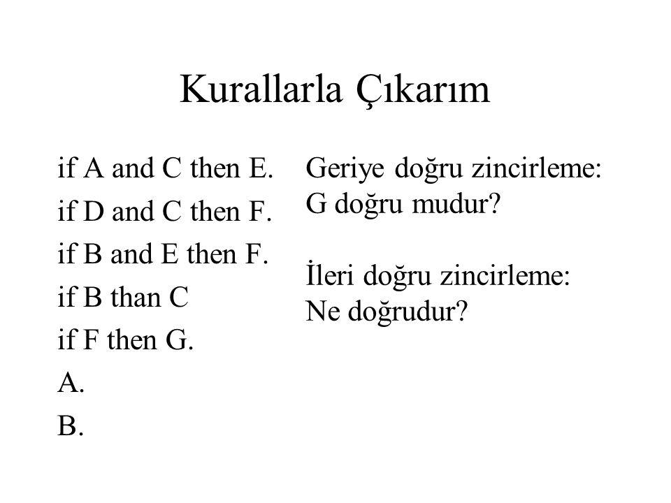 Kurallarla Çıkarım if A and C then E. if D and C then F. if B and E then F. if B than C if F then G. A. B. Geriye doğru zincirleme: G doğru mudur? İle