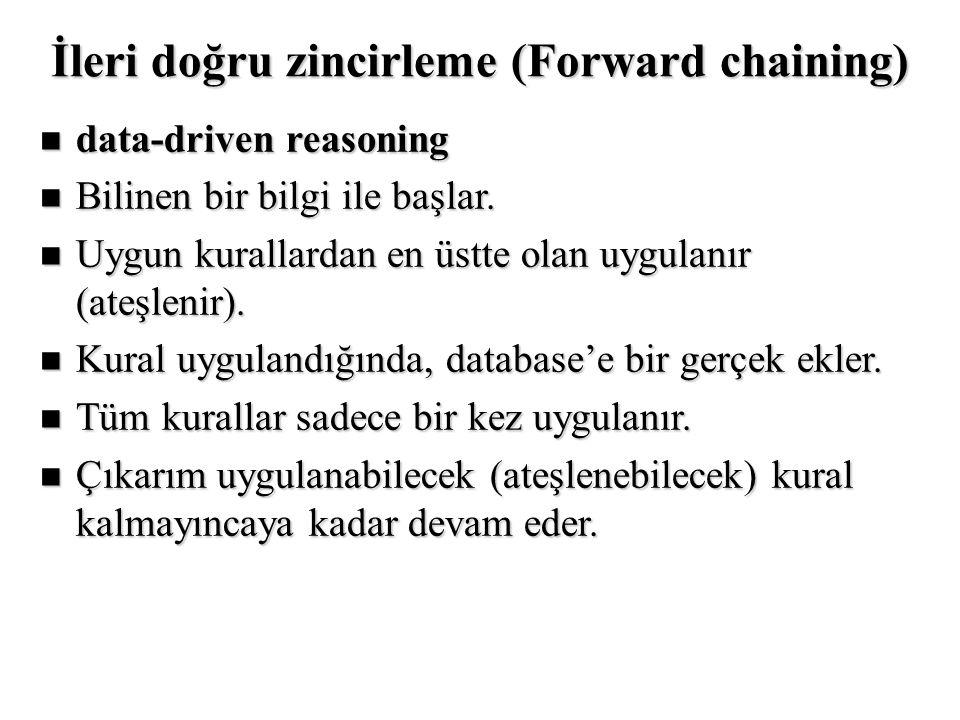 İleri doğru zincirleme (Forward chaining) n data-driven reasoning n Bilinen bir bilgi ile başlar. n Uygun kurallardan en üstte olan uygulanır (ateşlen