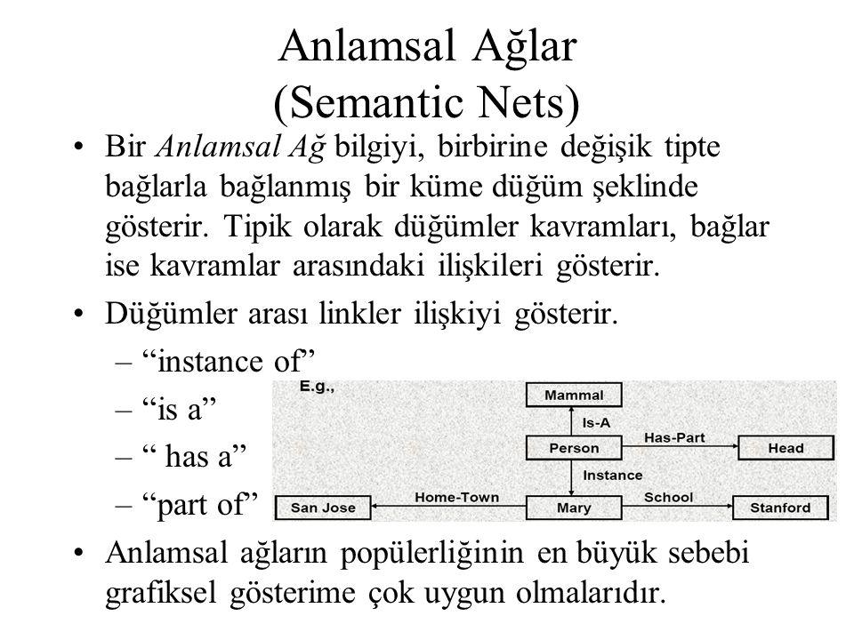 Anlamsal Ağlar (Semantic Nets) •Bir Anlamsal Ağ bilgiyi, birbirine değişik tipte bağlarla bağlanmış bir küme düğüm şeklinde gösterir. Tipik olarak düğ