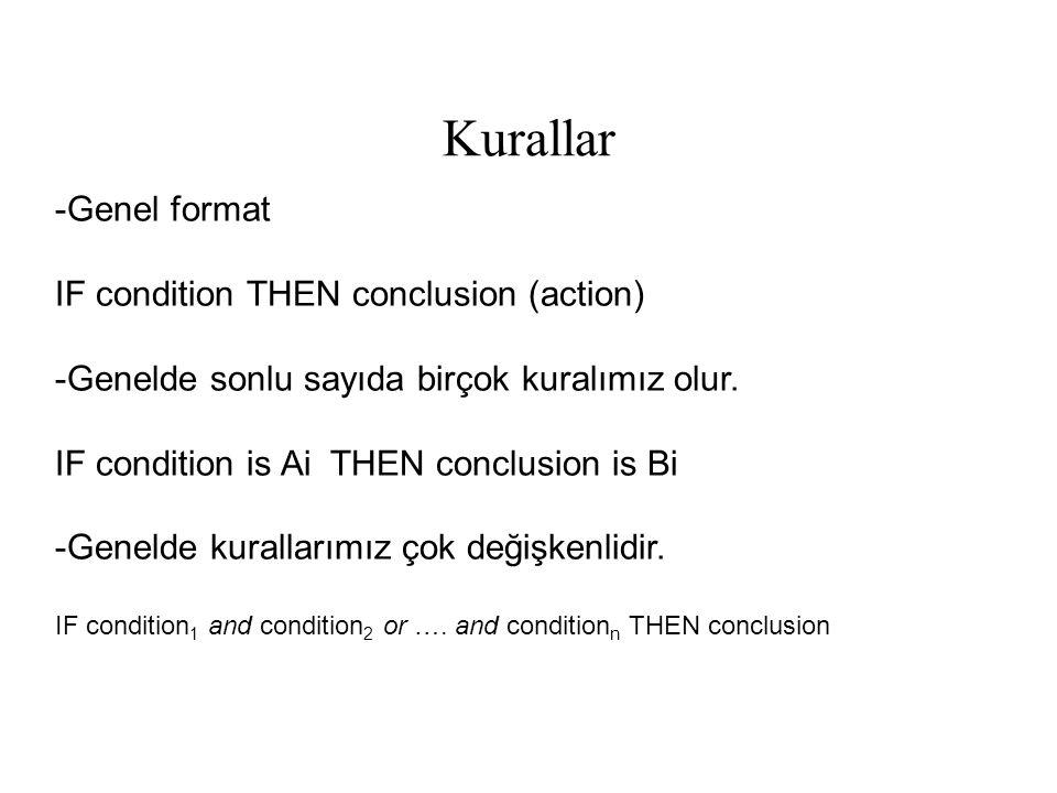 Kurallar -Genel format IF condition THEN conclusion (action) -Genelde sonlu sayıda birçok kuralımız olur. IF condition is Ai THEN conclusion is Bi -Ge