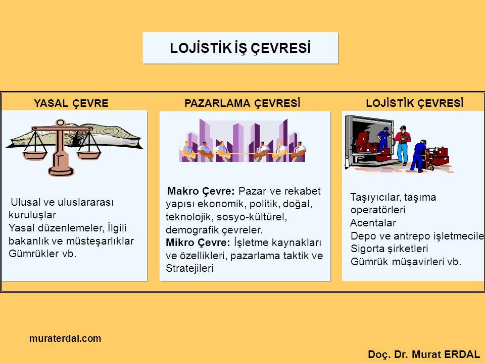 muraterdal.com YASAL ÇEVRE Ulusal ve uluslararası kuruluşlar Yasal düzenlemeler, İlgili bakanlık ve müsteşarlıklar Gümrükler vb. PAZARLAMA ÇEVRESİ Mak
