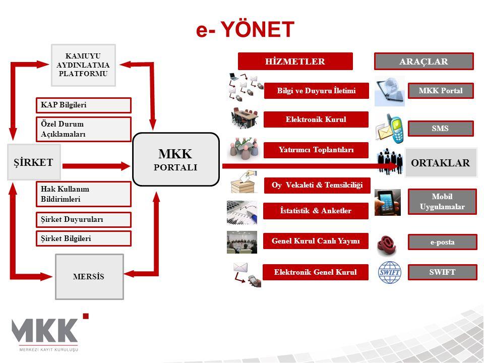 e- YÖNET ORTAKLAR MKK Portal Mobil Uygulamalar e-posta SWIFT MKK PORTALI ŞİRKET MERSİS KAMUYU AYDINLATMA PLATFORMU Elektronik Kurul Yatırımcı Toplantıları Oy Vekaleti & Temsilciliği Genel Kurul Canlı Yayını İstatistik & Anketler Elektronik Genel Kurul KAP Bilgileri Özel Durum Açıklamaları Şirket Duyuruları Şirket Bilgileri Hak Kullanım Bildirimleri SMS Bilgi ve Duyuru İletimi HİZMETLERARAÇLAR