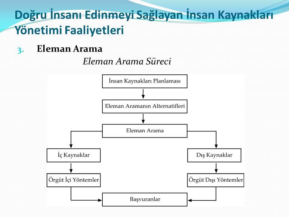 Doğru İnsanı Edinmeyi Sağlayan İnsan Kaynakları Yönetimi Faaliyetleri 3. Eleman Arama Eleman Arama Süreci