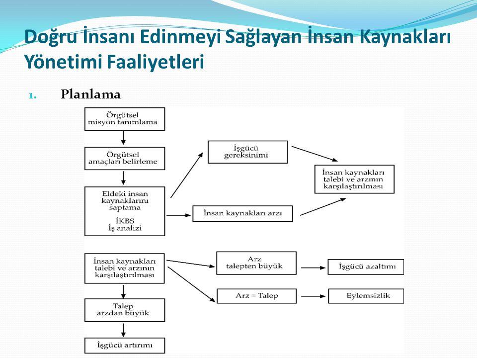 Doğru İnsanı Edinmeyi Sağlayan İnsan Kaynakları Yönetimi Faaliyetleri 1. Planlama