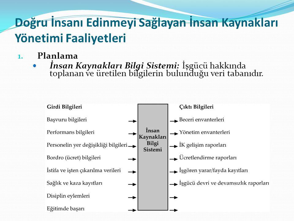 Örgütsel Etkililiğe Katkı Sağlayan İnsan Kaynakları Yönetimi Faaliyetleri 5.