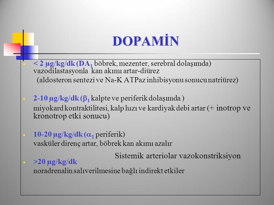 DOPAMİN DOPAMİN  < 2 µg/kg/dk (DA 1 böbrek, mezenter, serebral dolaşımda) vazodilastasyonla kan akımı artar-diürez (aldosteron sentezi ve Na-K ATPaz inhibisyonu sonucu natriürez)  2-10 µg/kg/dk (  1 kalpte ve periferik dolaşımda ) miyokard kontraktilitesi, kalp hızı ve kardiyak debi artar ( + inotrop ve kronotrop etki sonucu)  10-20 µg/kg/dk (  1 periferik) vasküler direnç artar, böbrek kan akımı azalır  >20 µg/kg/dk noradrenalin salıverilmesine bağlı indirekt etkiler Sistemik arteriolar vazokonstriksiyon