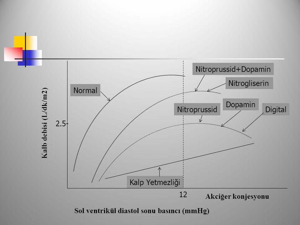 Sol ventrikül diastol sonu basıncı (mmHg) Kalb debisi (L/dk/m2) Nitrogliserin Kalp Yetmezliği Nitroprussid+Dopamin Normal 12 Akciğer konjesyonu Dopamin DigitalNitroprussid 2.5-