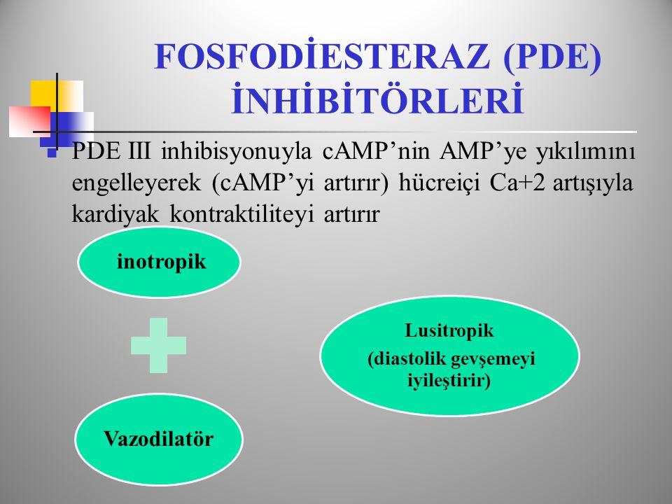 FOSFODİESTERAZ (PDE) İNHİBİTÖRLERİ  PDE III inhibisyonuyla cAMP'nin AMP'ye yıkılımını engelleyerek (cAMP'yi artırır) hücreiçi Ca+2 artışıyla kardiyak kontraktiliteyi artırır inotropik Vazodilatör Lusitropik (diastolik gevşemeyi iyileştirir)