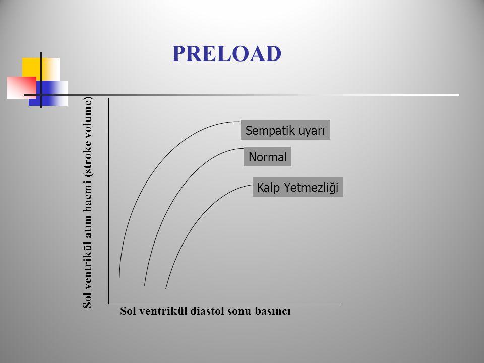 PRELOAD Sol ventrikül diastol sonu basıncı Sol ventrikül atım hacmi (stroke volume) Normal Kalp Yetmezliği Sempatik uyarı