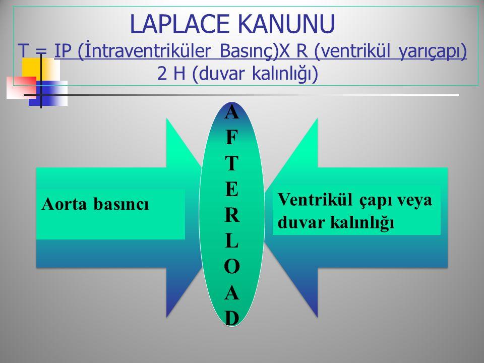 LAPLACE KANUNU T = IP (İntraventriküler Basınç)X R (ventrikül yarıçapı) 2 H (duvar kalınlığı) AFTERLOADAFTERLOAD AFTERLOADAFTERLOAD Aorta basıncı Ventrikül çapı veya duvar kalınlığı
