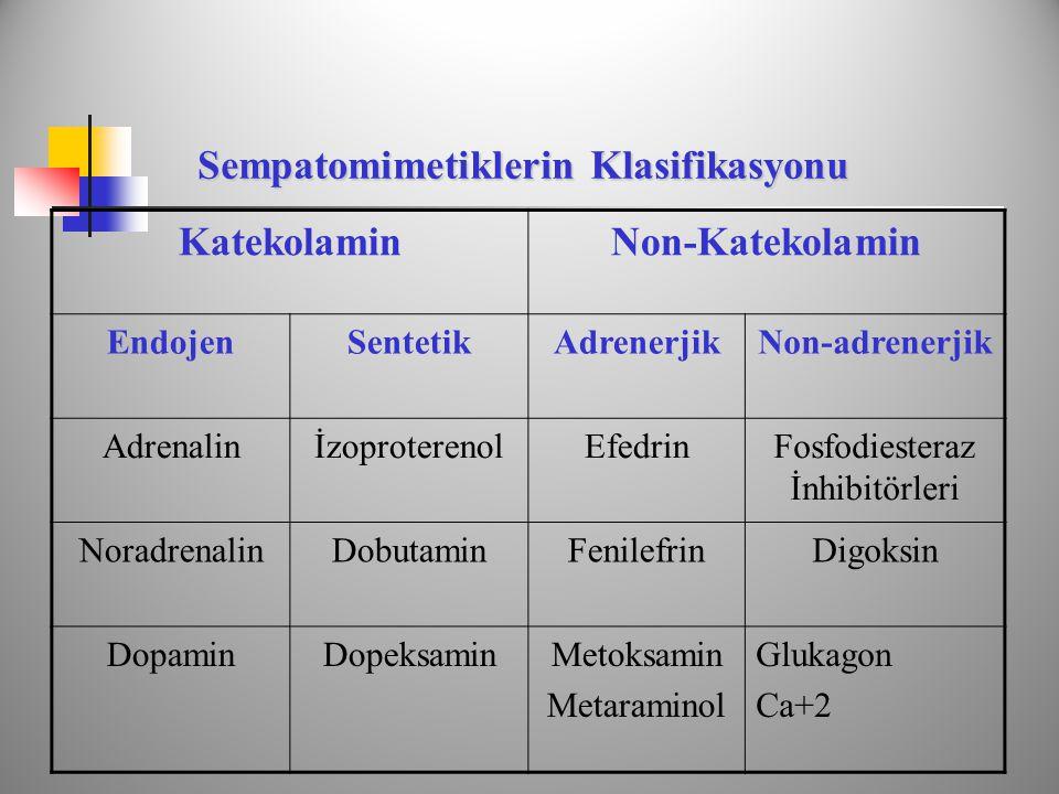 Sempatomimetiklerin Klasifikasyonu KatekolaminNon-Katekolamin EndojenSentetikAdrenerjikNon-adrenerjik AdrenalinİzoproterenolEfedrinFosfodiesteraz İnhibitörleri NoradrenalinDobutaminFenilefrinDigoksin DopaminDopeksaminMetoksamin Metaraminol Glukagon Ca+2