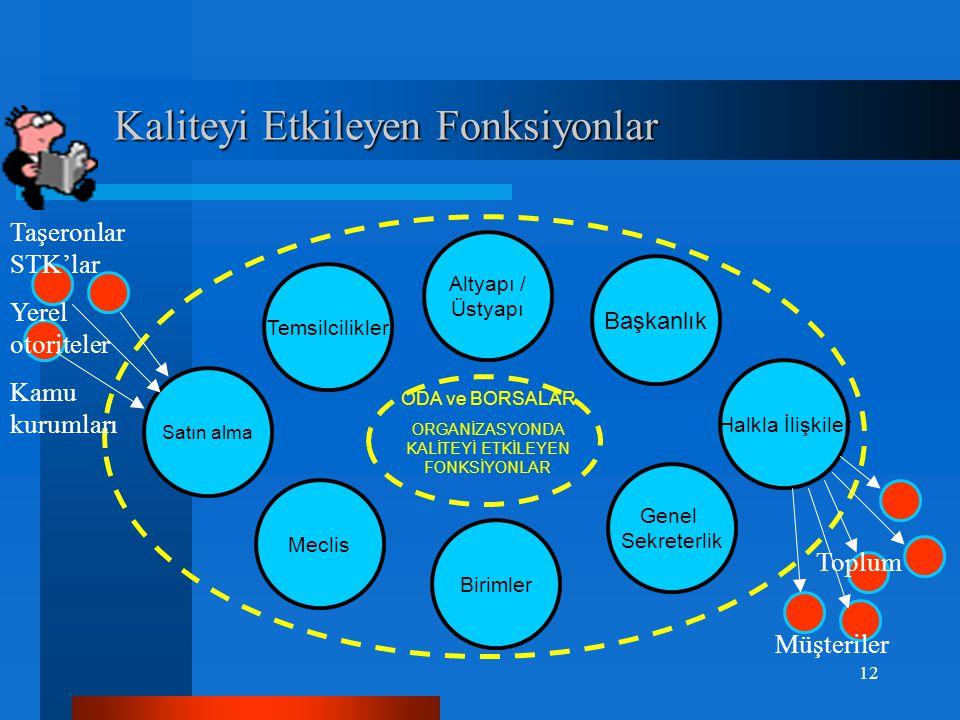 Kaliteyi Etkileyen Fonksiyonlar Kaliteyi Etkileyen Fonksiyonlar Odalar ve Borsalar Genel Sekreterlik Birimler Müşavirlikler Halkla İlişkiler / Satın a