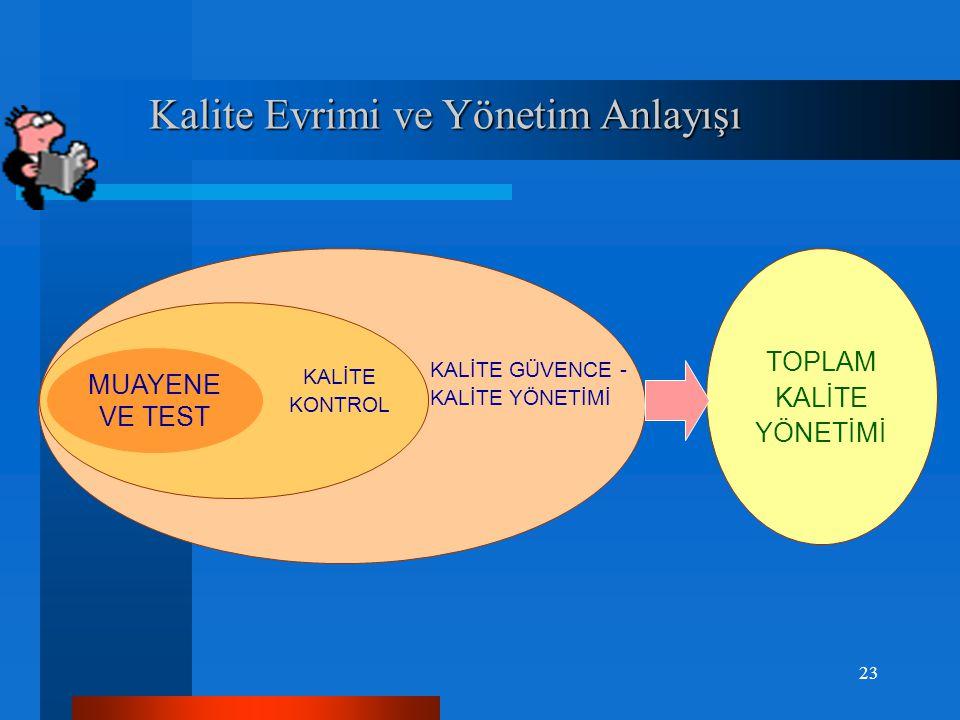 """Toplam Yönetim Kalitesi Toplam Yönetim Kalitesi """"Toplam Kalite"""" bir süreç, bir yolculuk. Bu yolculukta sırasıyla şunlar gözleniyor : """"Toplam Kalite"""" b"""