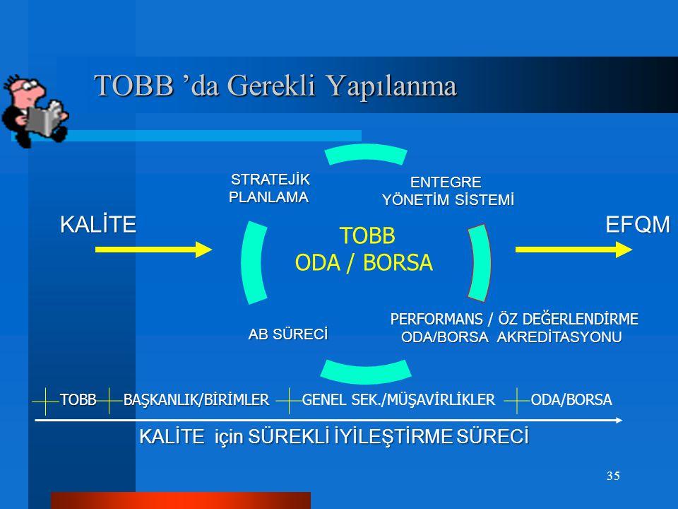 Oda/Borsa Akreditasyonu Oda/Borsa Akreditasyonu  KALİTE GÜVENCESİ ve KALİTE YÖNETİMİ,bir hizmetin, bir oda/borsa programının tanımlanmış kalite/perfo