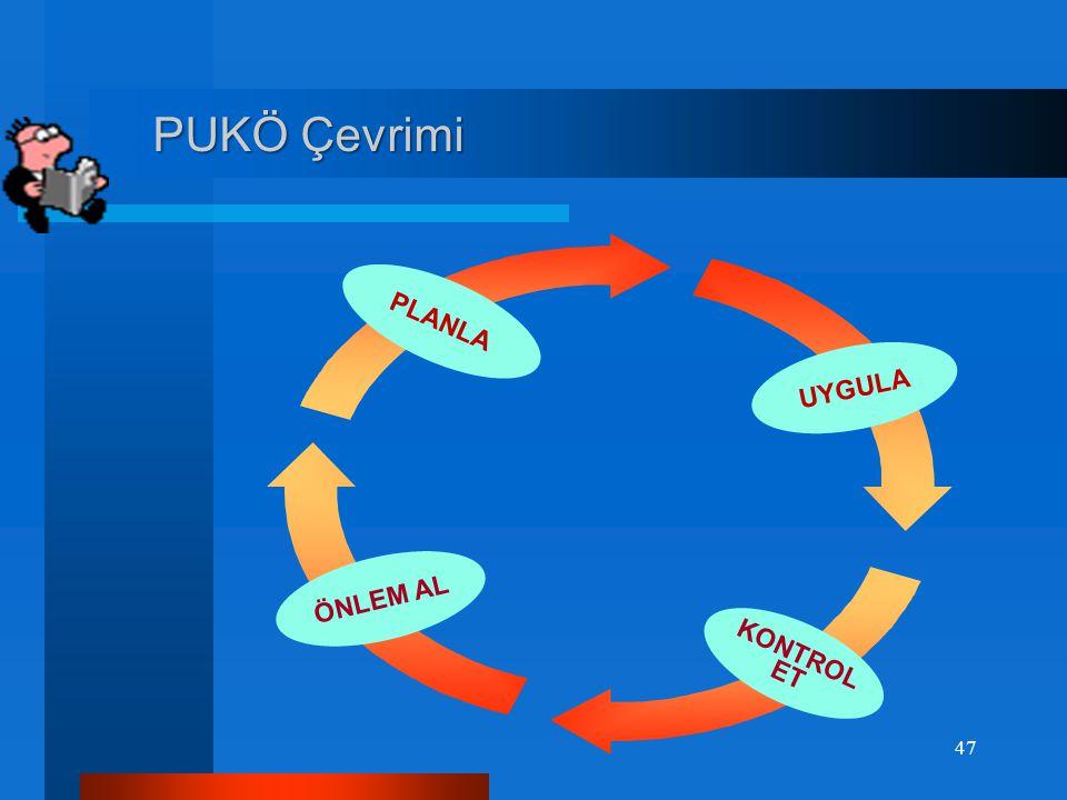 Süreç Yönetim Sistemi (Temel Süreçler) Süreç Yönetim Sistemi (Temel Süreçler) Girdi Kalite Yönetim Sisteminin Sürekli İyileştirilmesi Yönetim Sorumlul