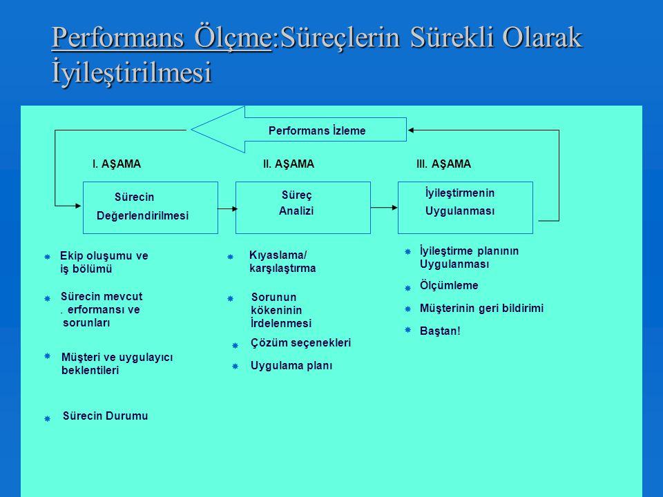 Fonksiyonel Yönetimden Süreçlerle Yönetime Geçiş Fonksiyonel Yönetimden Süreçlerle Yönetime Geçiş  Birinci yapı klasik anlamda fonksiyonel bir işleyi