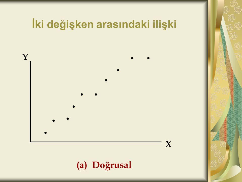 İki değişken arasındaki ilişki X Y (b) Doğrusal