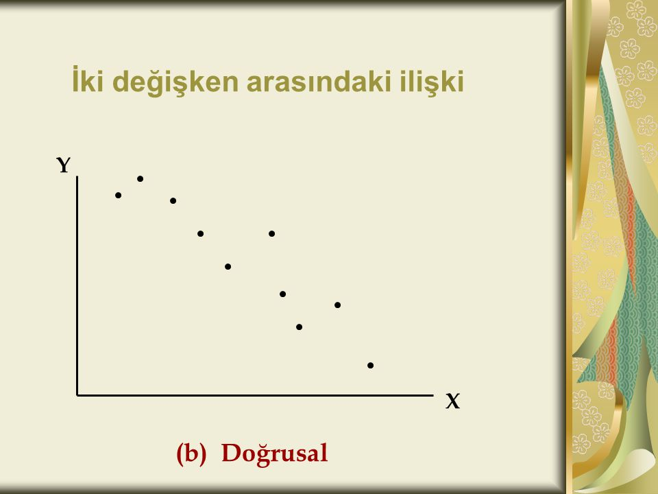 Regresyon Parametreleri  = sabit doğrunun y eksenini kestiği nokta.