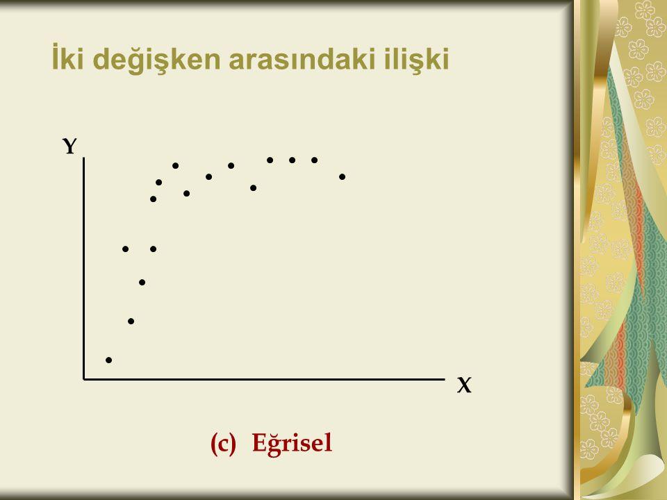 İki değişken arasındaki ilişki (d) İlişki yok X Y