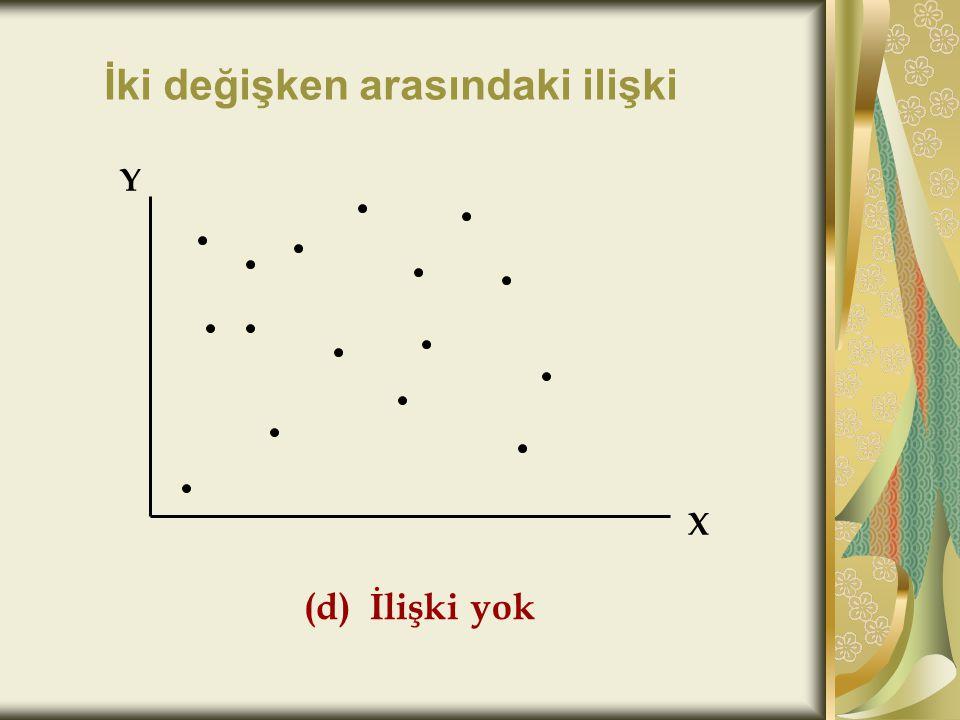 Örnek: SPSS ile yaş ile %yağ değişkenleri arasındaki ilişkiyi Person ve Spearman's korelasyon katsayıları kullanarak hesaplayınız.