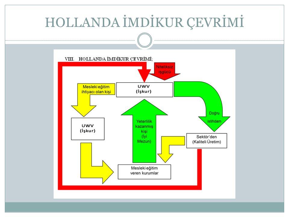 TESPİTLER, GÖZLEMLER 1- Hollanda'da Belediyelerin Okul yapımı ve donanımını üstlendikleri saptandı 2- Hollanda ile Türkiye mesleki eğitim modellerinde bazı benzerlikler olduğu görüldü, 3- Hollanda'da temel hedefin bireyi 8-9.
