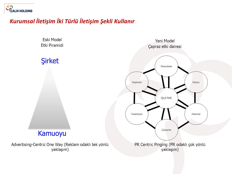 Kurumsal İletişim İki Türlü İletişim Şekli Kullanır Şirket Kamuoyu Eski Model Etki Piramidi Yeni Model Çapraz etki dairesi PR Centric Pinging (PR odak