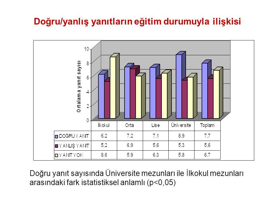 Doğru/yanlış yanıtların eğitim durumuyla ilişkisi Doğru yanıt sayısında Üniversite mezunları ile İlkokul mezunları arasındaki fark istatistiksel anlam